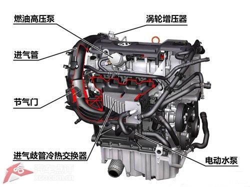结构,发动机能根据不同的情况对排气门进行调整,同时单缸独立点火也让